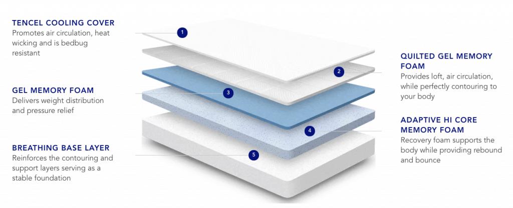 nectar memory foam mattress review
